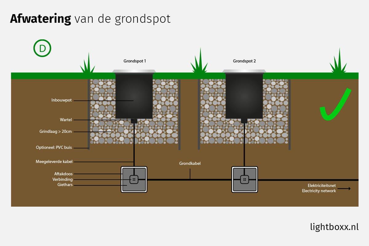 Afwatering/drainage Meerdere Grondspots - Grondspots Installeren In 5 Stappen