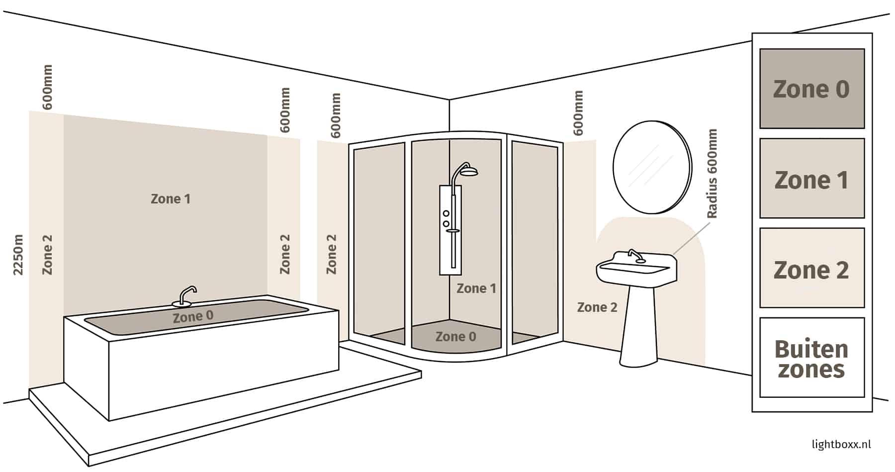 Badkamerzones Verlichting - Waar Moet Je Op Letten Bij Plaatsen Badkamerverlichting
