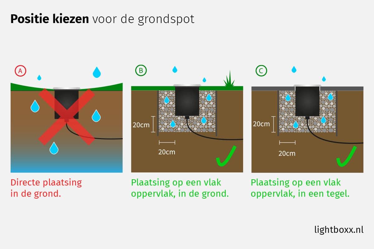 Positie Bepalen Van De Grondspots - Grondspots Installeren In 5 Stappen