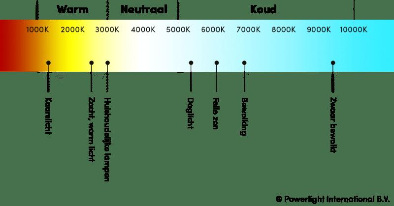 Lightboxx Lichttemperatuur Licht Led Verlichting Lichtkleur