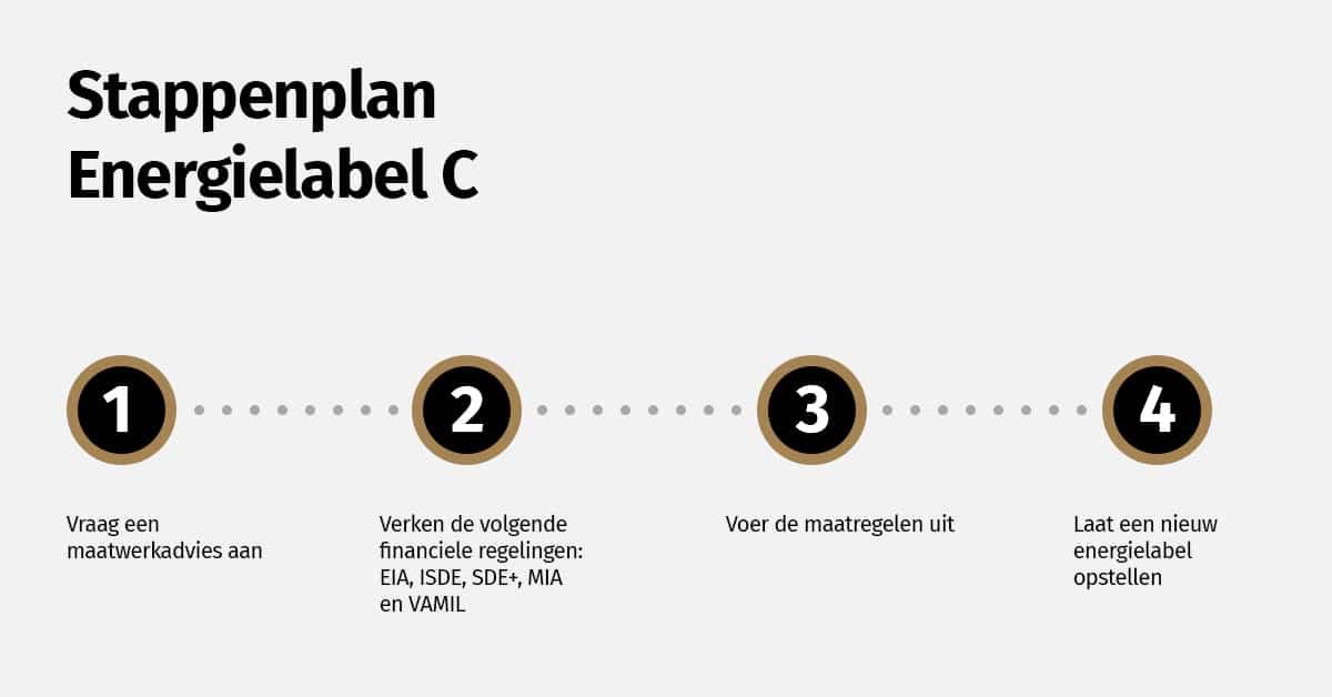 Stappenplan Om Energielabel C Te Verkrijgen Voor Jouw Kantoorpand
